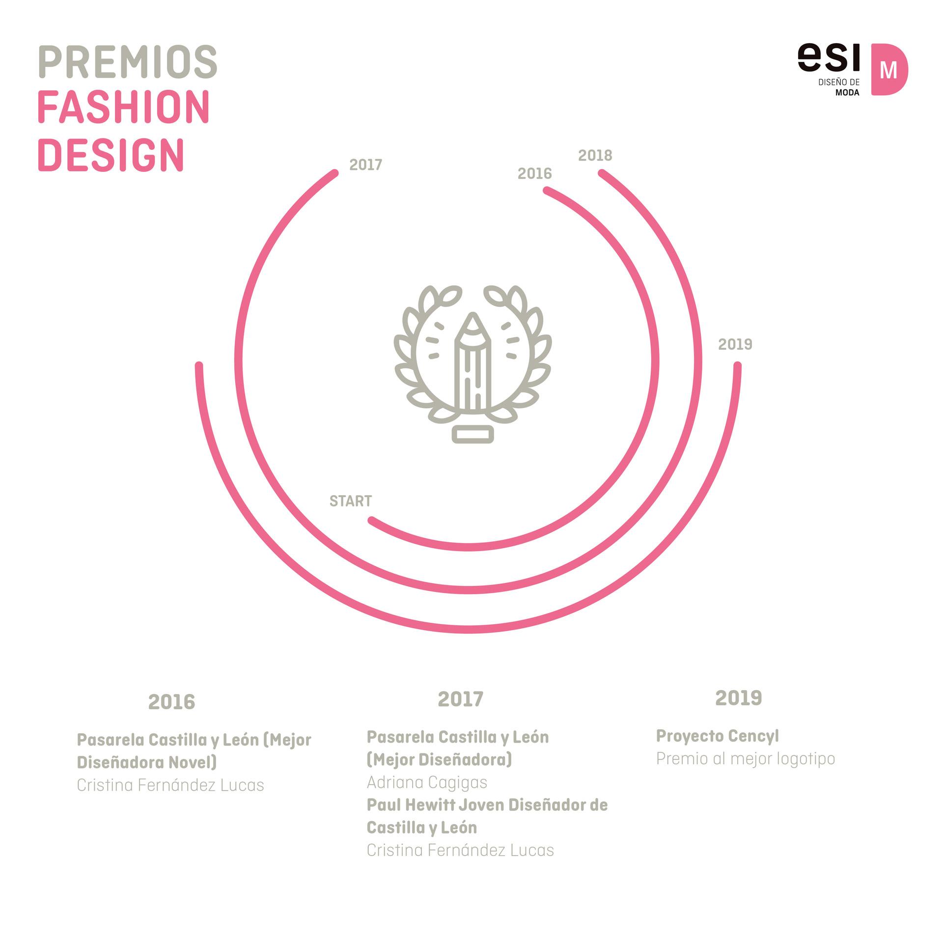 Premios Fashion Design Detalle