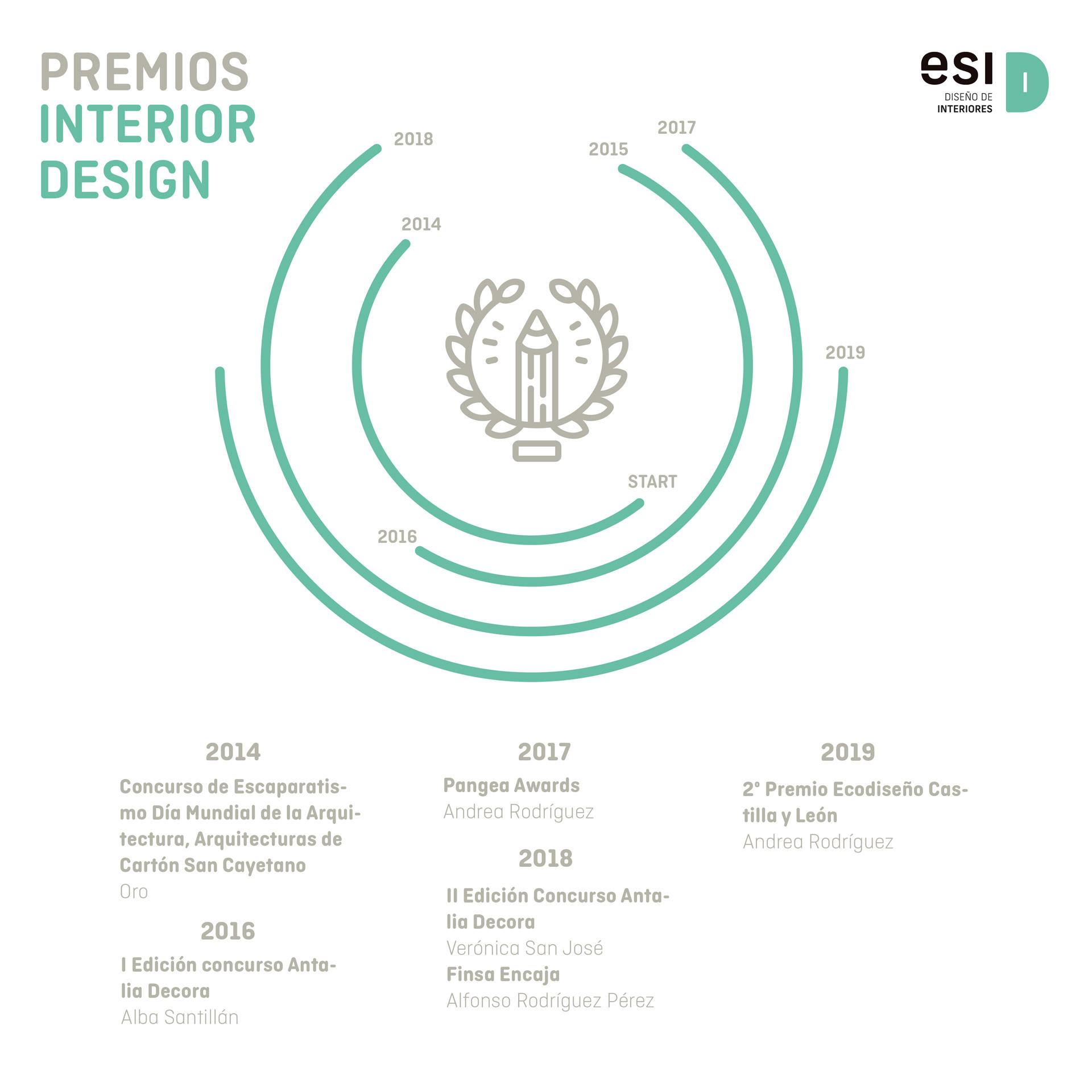 Premios Interior Design Detalle
