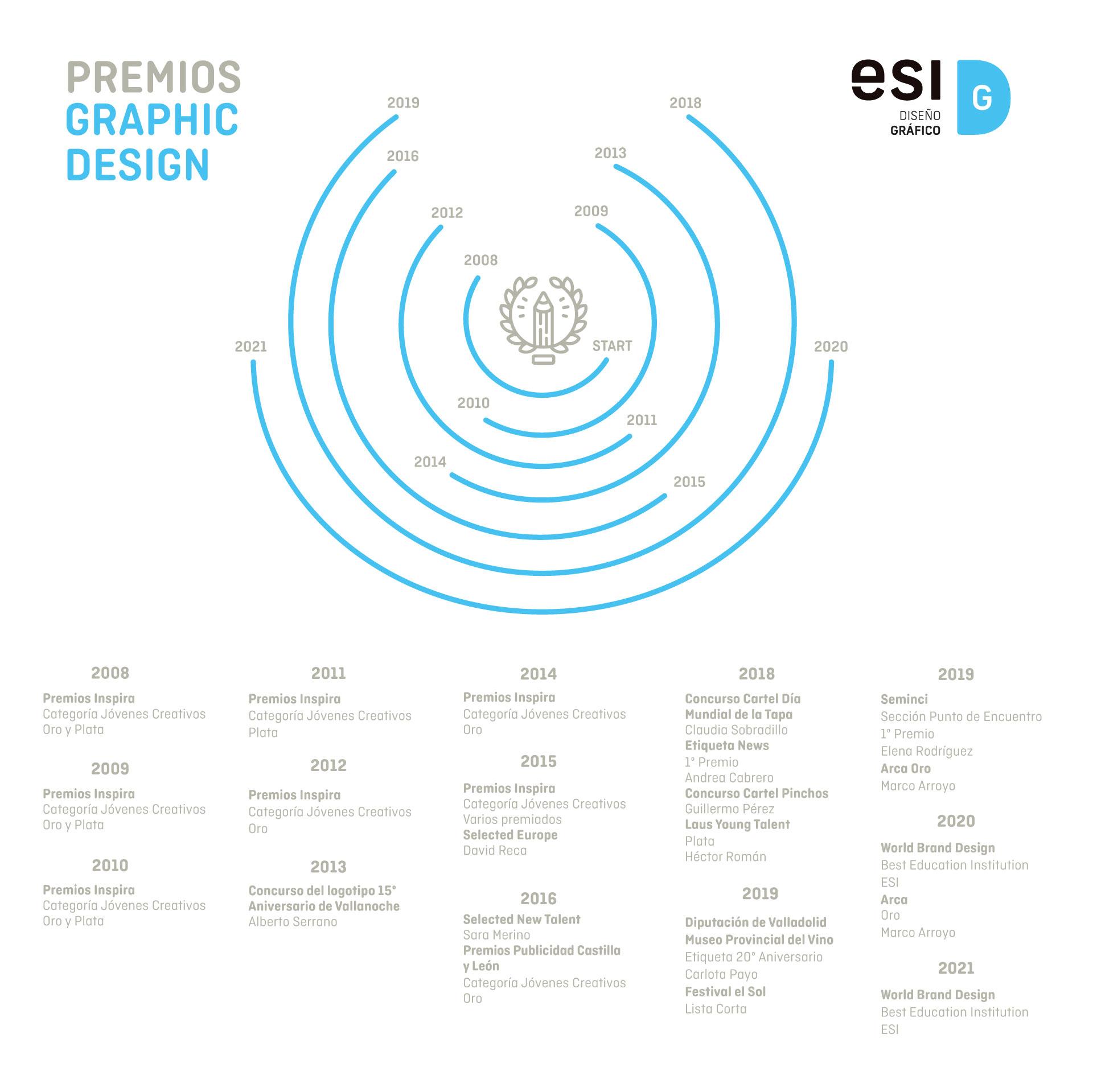 Premios Graphic Design Detalle